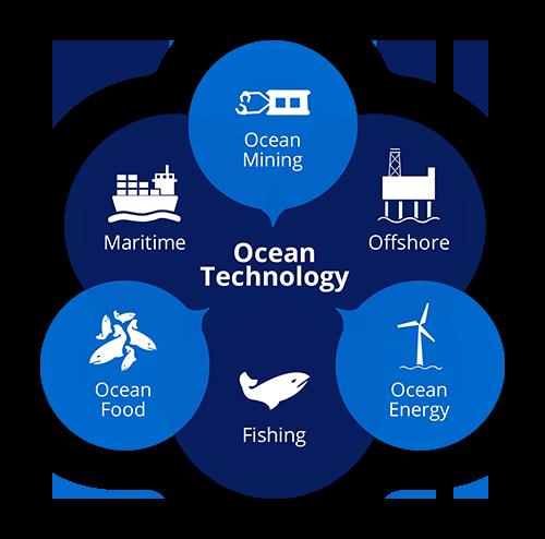 ocean-techno.png
