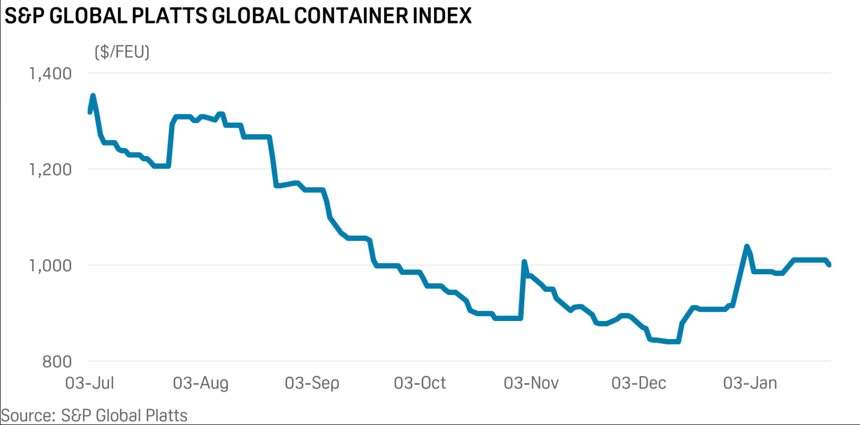 OceanHub | S&P Global Platts Containers